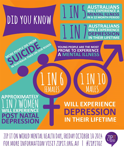 Figure 1, Infographic. (Gawler Youth, n.d.)
